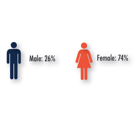 26% female, 26% male